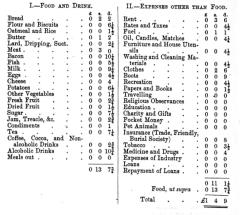 Weekly expenditure of William Sproggett from Jacobs 'Mean Englishman' p. 58