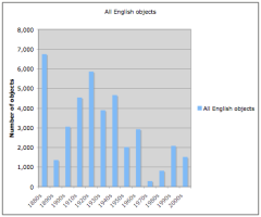 Patterns of acquisition of all English objects