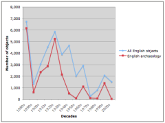 Pattern of acquisition of English archaeological objects