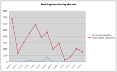 Buckinghamshire collections by decade