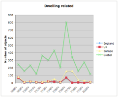 English dwelling artefacts by decade