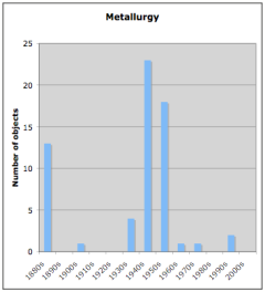 English metallurgy by decade