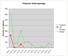 English physical anthropological specimens by decade