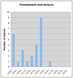 English punishment and torture by decade