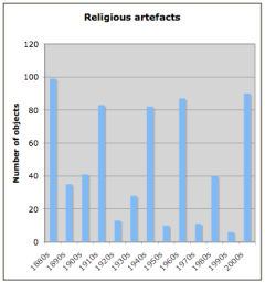 English religious artefacts by decade
