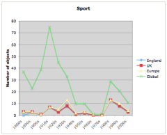 English sporting artefacts by decade