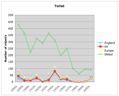 English toilet related items by decade