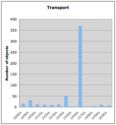 English transport by decade