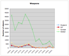 English weapons by decade