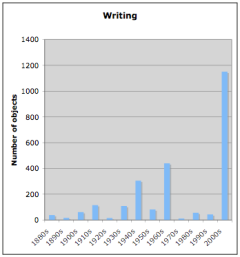 English writing related items by decade
