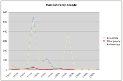 Hampshire and Isle of Wight collections by decade
